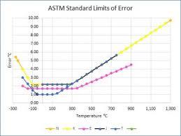 How To Decrease The Error In Thermocouple Measurements Tegam