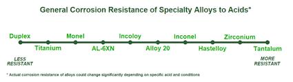 Nickel Alloy Fastener Markets Hasm North America Nickel