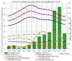 Climate Graph For Chennai Tamil Nadu India
