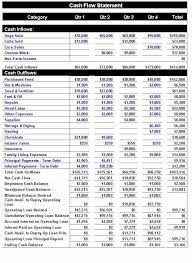 Financial Flow Chart Template Cash Flow Statement Template Yahoo Image Search Results