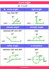 Acute Angle A Maths Dictionary For Kids Quick Reference By