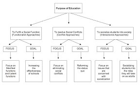 Purpose Of Chart Purpose Of American Education