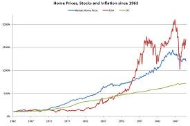 Historical Real Estate Appreciation Chart Real Estate Trends Is Buying A Home A Good Hedge Against