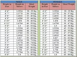 Height Weight Chart In Kgs According To Age Age Height Weight Chart In Kgs Pdf Weight Bmi Chart Men Bmi