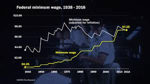 Walmart Time Clock Chart The Federal Minimum Wage In Four Charts
