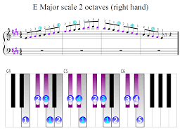 Piano Scale Finger Chart Two Octave E Major Scale 2 Octaves Right Hand Piano Fingering Figures