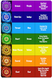 Orange Blue Green Understand The 7 Chakra Colors And What They Mean