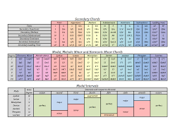 Figured Bass Chart Music Theory Chart Keys Modal Intervals Reddit