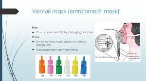 Venturi mask fio2