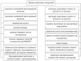 Дипломная работа содержание Диплом стр  Виды валютных операций