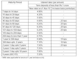 Bank Interest Rates Comparison Chart 3 Year Bank Fds Sbi Icici Bank Hdfc Bank Interest Rates