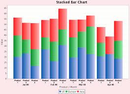 Stacked Bar Chart Using Jfreechart