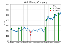 Disney Share Price Chart Disney Shares Are Seeing Big Demand In 2019
