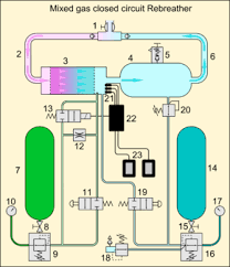rebreather schematic diagram of electronically controlled closed circuit mixed gas rebreather