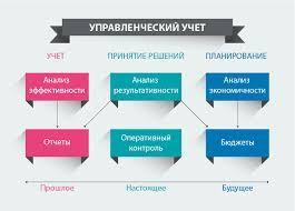 Эффективная система управленческого учета в интернет магазине  Вопросы руководителей