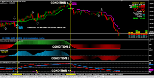 High Gain Forex Trading System Forex Strategies Forex