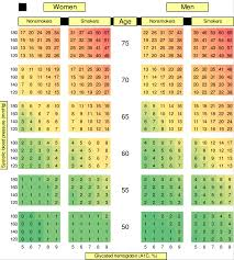 Ac1 Chart 28 Complete A1c Score Chart