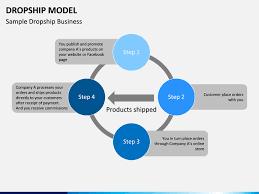 Dropshipping Charts Drop Ship Model