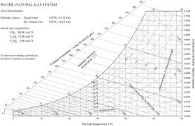 Psychrometric Charts For Water Vapour In Natural Gas Journal Of ...