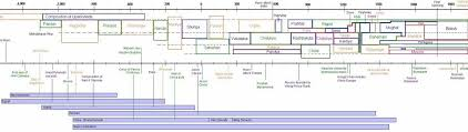Goal Ias Indian History Timeline Diagram Easy To Remember