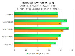 Gtx 1080 Ti Performance Chart Amd Nvidia High End Gpus Are Much Better Deals Now Than 6