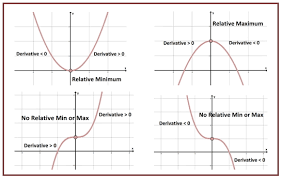 First Derivative Sign Chart Curve Sketching She Loves Math