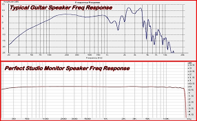 Speaker Frequency Range Chart What Guitar Speaker Frequency Response Charts Really Mean