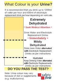 Urine Hydration Chart Australia 66 Matter Of Fact Urine Colour Chart Australia