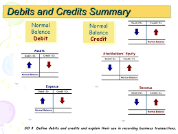 Normal Balances Of Accounts Chart Chapter 4 Double Entry Recording Process