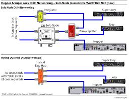 network wiring diagram beautiful dish network 722 wiring diagram dish network cabling diagram network wiring diagram beautiful dish network 722 wiring diagram