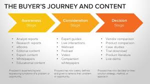 Why Your 2017 Content Strategy Wont Work In 2018 Louder Online
