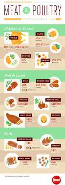 Meat And Poultry Temperature Guide Infographic Food