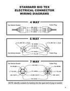 trailer plug wiring diagram in big tex trailers by big tex big tex trailers