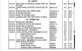 Airworthiness And Inoperative Equipment Under 14 Cfr Part 91