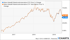 Roboglobal Robotics And Automation Index Etf Still Missing