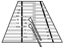 Hammered Dulcimer Tuning Chart Hammered Dulcimer Wikipedia
