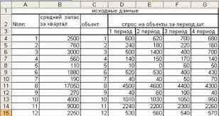 Информатика программирование Проведение АВС анализа в среде ms  Информатика программирование Проведение АВС анализа в среде ms excel Контрольная работа