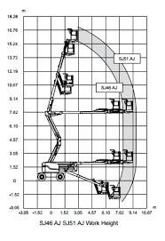 skyjack sj 46 aj platform s skyjack sj46 aj reach diagram
