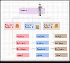 13 Best Chart Templates Images Organizational Chart Chart