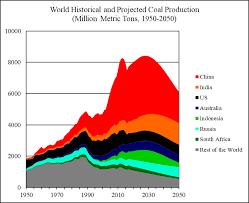World Coal Price Chart World Coal 2018 2050 World Energy Annual Report Part 4
