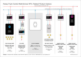 rotary push control wall dimmer rpc multiload rortary push control schematic