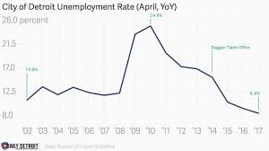 Unemployment Chart By Year City Of Detroit Sees The Lowest Unemployment Rate In 16 Years