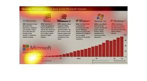 Windows 7 Versions Chart Plot_individual_user_maps