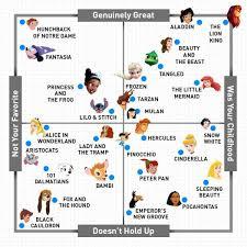 Disney Movie Chart The Official Disney Movie Matrix Neatorama