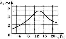 Контрольная работа по теме Механические колебания и волны класс Контрольная работа по теме Механические колебания и волны 2 вариант 4 задание
