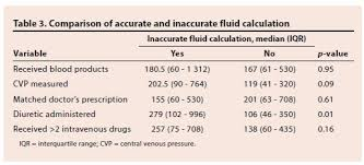 Fluid Balance Chart Definition Investigating The Recording And Accuracy Of Fluid Balance