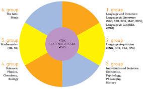 Extended essay group   San Silvestre School