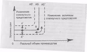 Реферат Совокупный спрос и предложение com Банк  Совокупный спрос и предложение