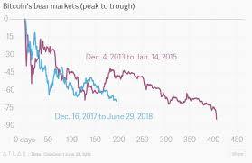 2014 Vs 2018 Bitcoin Price Correction
