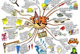 Как написать заключение к дипломной работе  mind map чем помогут студенту интеллект карты